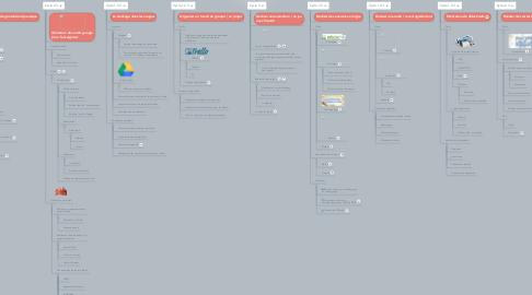 Mind Map: Du projet au productions numériques