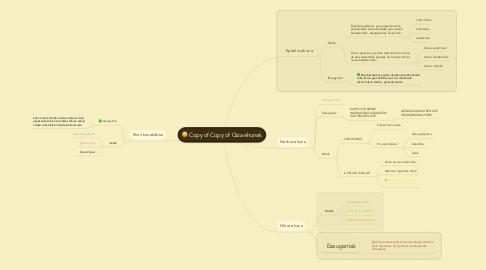 Mind Map: Copy of Copy of Giza ehunak