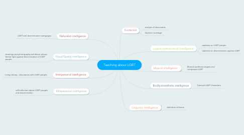 Mind Map: Teaching about LGBT