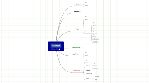 Mind Map: Places Data