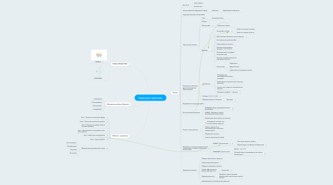 Mind Map: Управление проектами