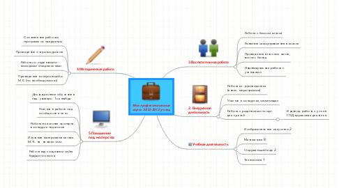 Mind Map: Моя профессиональная карта  2012-2013 уч.год