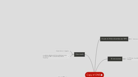 Mind Map: Copy of CINE