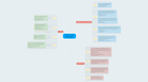 Mind Map: Hamlet Act 3 Mindmap By: Amber Andresen  and Jake Wilkerson