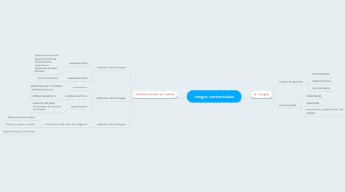 Mind Map: riesgos contractuales