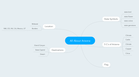 Mind Map: All About Arizona