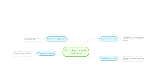 Mind Map: Tipos de procesos de producción