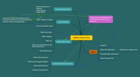 Mind Map: SAKAIVJ Artista Visual