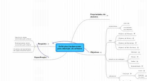 Mind Map: Definições fundamentais para descrição do software