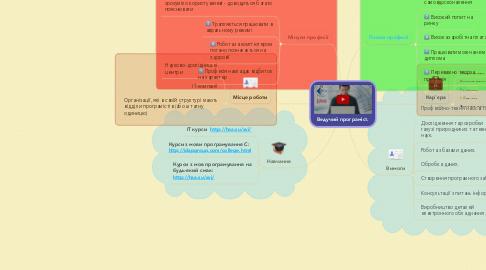 Mind Map: Ведучий програміст.