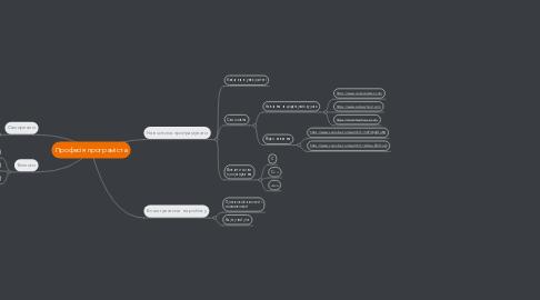 Mind Map: Професія програміста