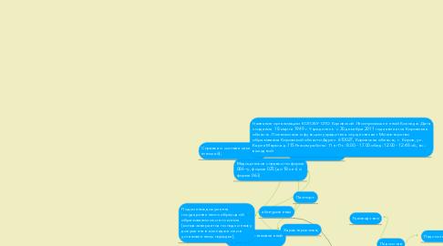 Mind Map: Моя новая ментальная карта
