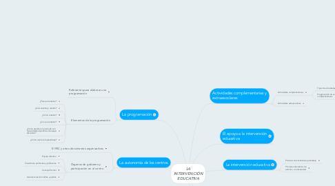 Mind Map: LA INTERVENCIÓN EDUCATIVA
