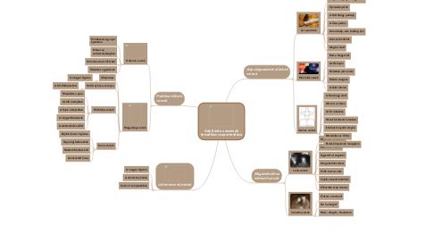 Mind Map: Ady Endre verseinek tematikus csoportosítása