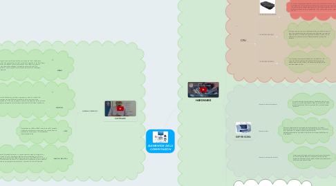 Mind Map: ELEMENTOS DE LA COMPUTACION