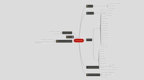Mind Map: GamePlayer