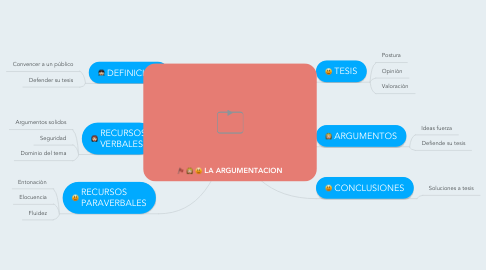 Mind Map: LA ARGUMENTACION