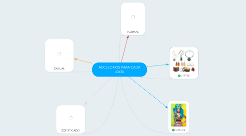 Mind Map: ACCESORIOS PARA CADA LOOK