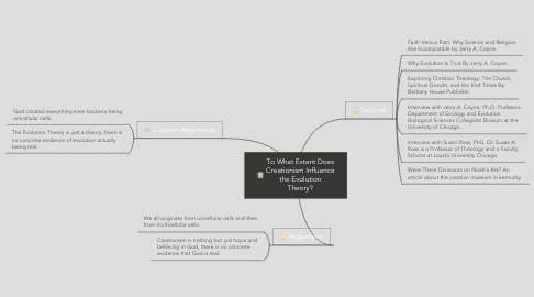 Mind Map: To What Extent Does Creationism Influence the Evolution Theory?