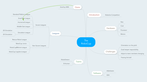 Mind Map: The RoboCup