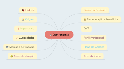 Mind Map: Gastronomia