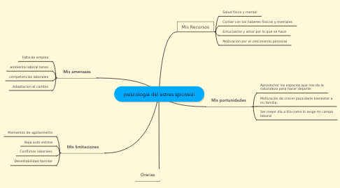 Mind Map: psiscologia del estres spicosial
