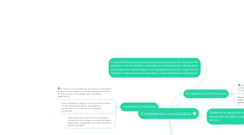 Mind Map: Competencia comunicativa