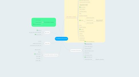 Mind Map: Posibles soluciones
