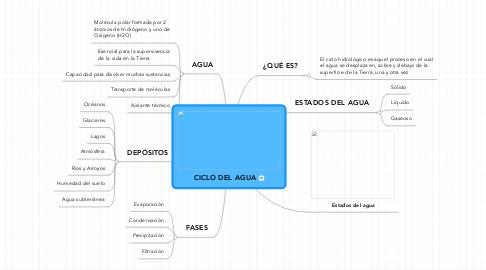 Mind Map: CICLO DEL AGUA