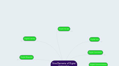 Mind Map: Nine Elements of Digital Citizenship