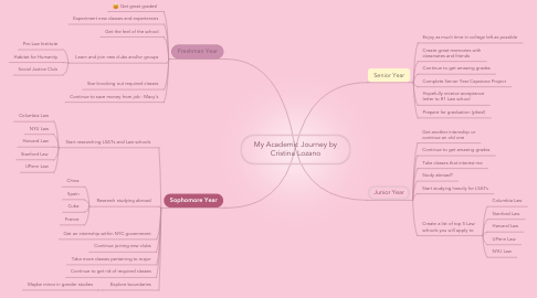 Mind Map: My Academic Journey by Cristina Lozano