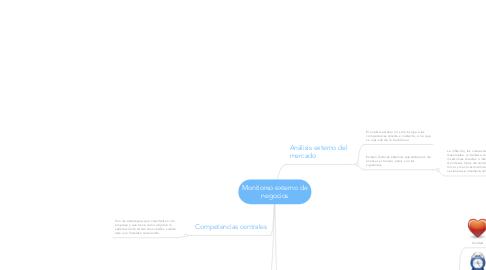 Mind Map: Habilidades que debe poseer un analista