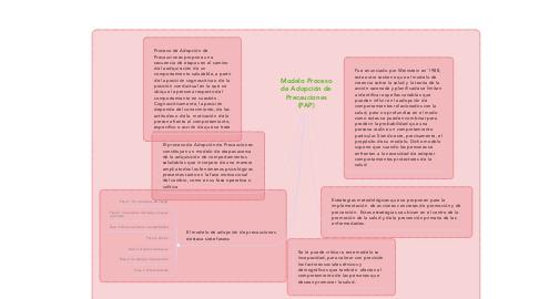Mind Map: Modelo Proceso de Adopción de Precauciones (PAP)
