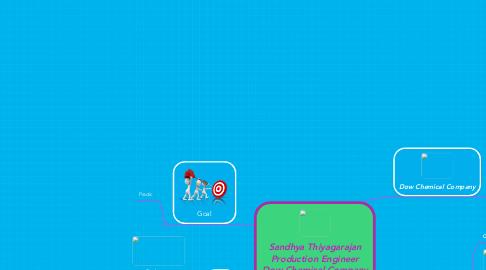 Mind Map: Sandhya Thiyagarajan Production Engineer Dow Chemical Company