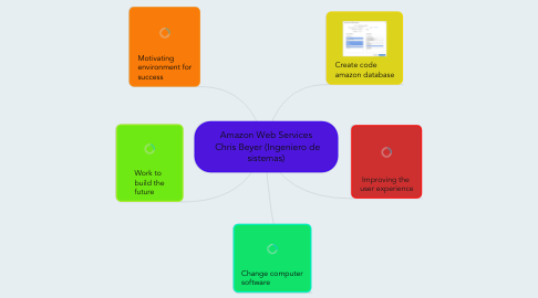 Mind Map: Amazon Web Services  Chris Beyer (Ingeniero de sistemas)
