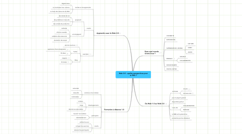 Mind Map: Web 2.0 : quelles perspectives pour la FAD ?