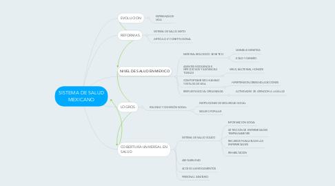 Mind Map: SISTEMA DE SALUD MEXICANO