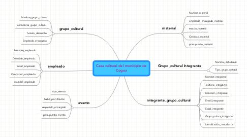 Mind Map: Casa cultural del municipio de Cogua