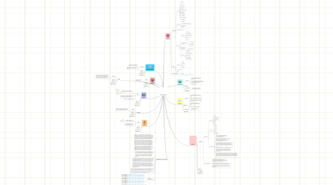 Mind Map: Waterworld 2.0