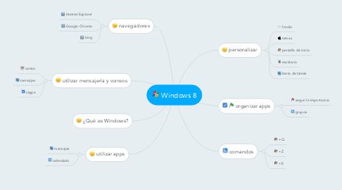 Mind Map: Windows 8