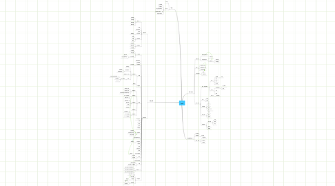 Mind Map: 傲游3