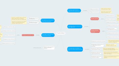 Mind Map: Aprendizaje Estratégico y Educación a Distancia