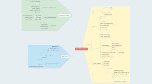 Mind Map: Developing Readers