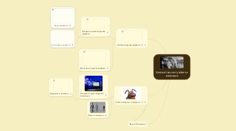 Mind Map: Компьютерная графика и анимации