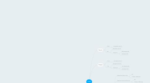 Mind Map: LIKE