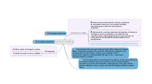 Mind Map: Contaminacion atmosferica