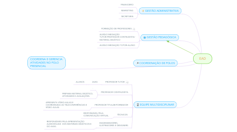 Mind Map: EAD