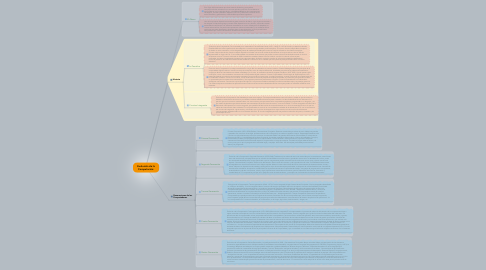 Mind Map: Evolución de la Computación: