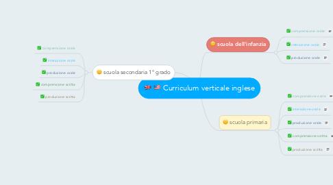Mind Map: Curriculum verticale inglese