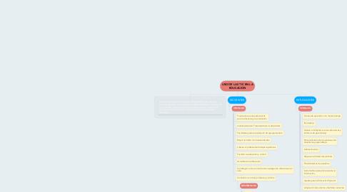 Mind Map: USO DE LAS TIC EN LA EDUCACION